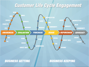 Customer Life Cycle Engagement @kyleplacy